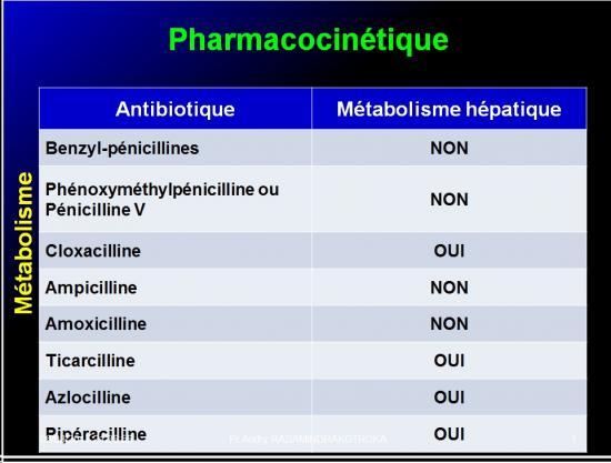 Antibiotiques 33