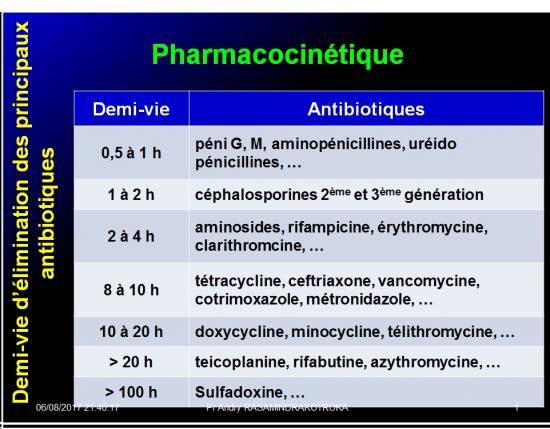Antibiotiques 35