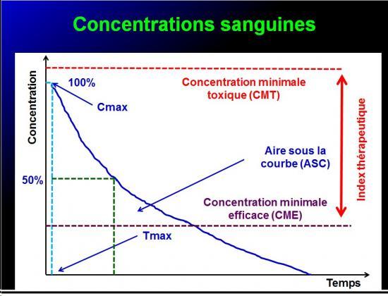 Biodisponiblité et bioéquivalence des médicaments 11