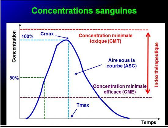 Biodisponiblité et bioéquivalence des médicaments 12