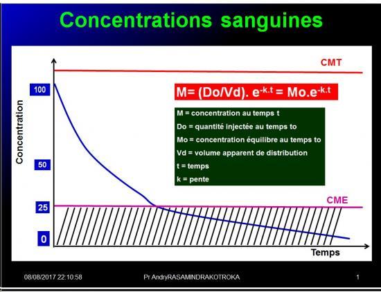 Biodisponiblité et bioéquivalence des médicaments 15