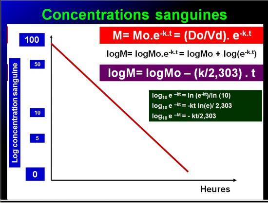 Biodisponiblité et bioéquivalence des médicaments 16
