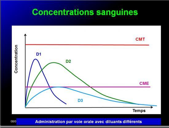 Biodisponiblité et bioéquivalence des médicaments 20
