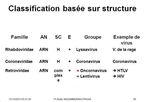Classification et taxonomie des virus 11