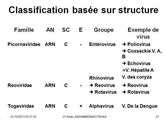 Classification et taxonomie des virus 9