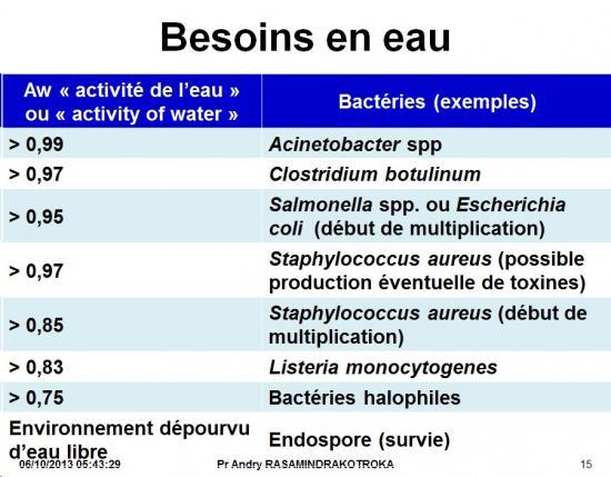 Classification - taxonomie des bactéries 3