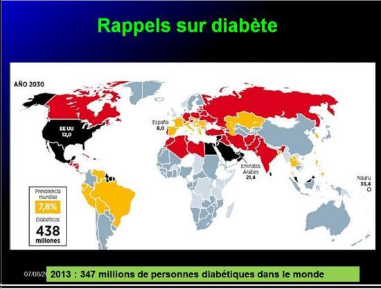 Images sélectionnées Médicaments antidiabétiques2