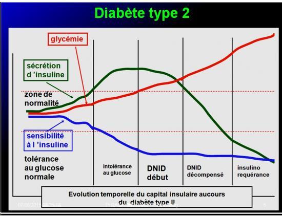 Images sélectionnées Médicaments antidiabétiques5