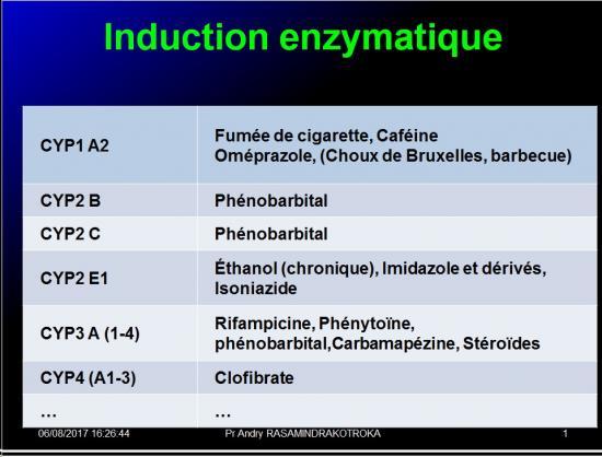 Interactions médicamenteuses 12