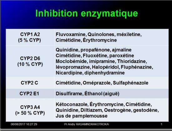 Interactions médicamenteuses 13