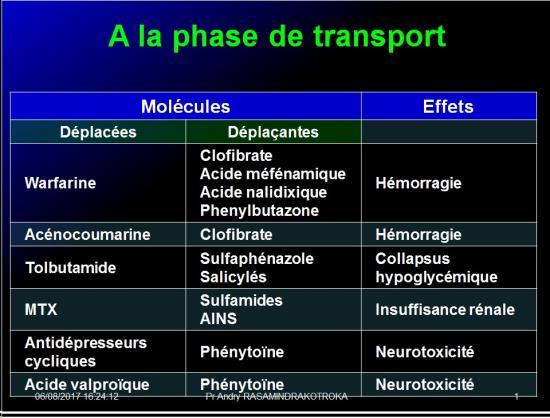 Interactions médicamenteuses 9