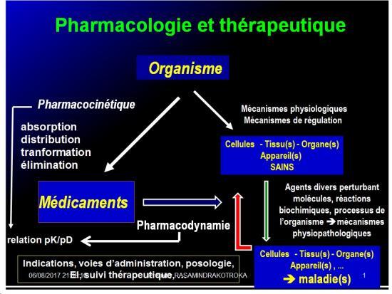 Introduction à la Pharmacologie spéciale 8