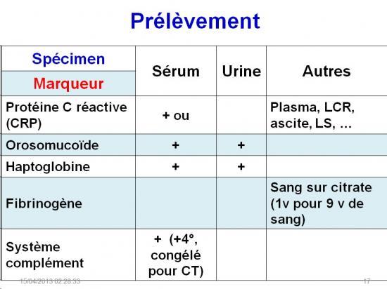 Marqueurs de l'inflammation 3