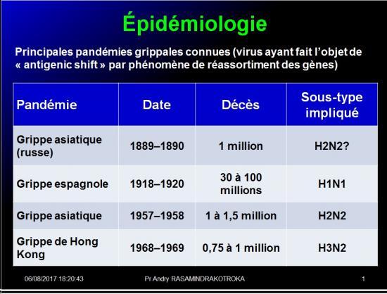 Orthomyxoviridae et infections par virus de la grippe 5