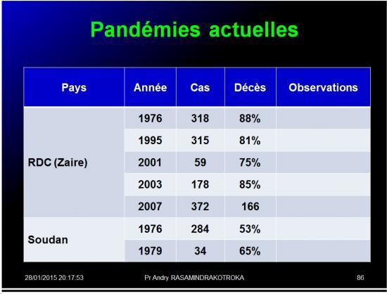 Pandémies humaines 31