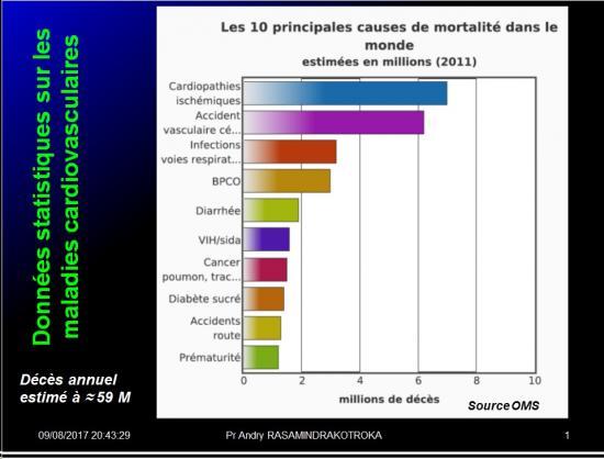 Pharmacologie cardio-vasculaire - généralités 3