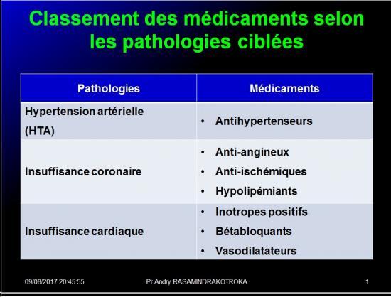 Pharmacologie cardio-vasculaire - généralités 6