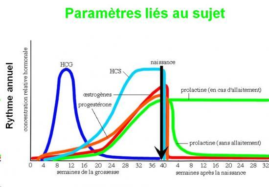Prélèvements paramètres liés au sujet 6