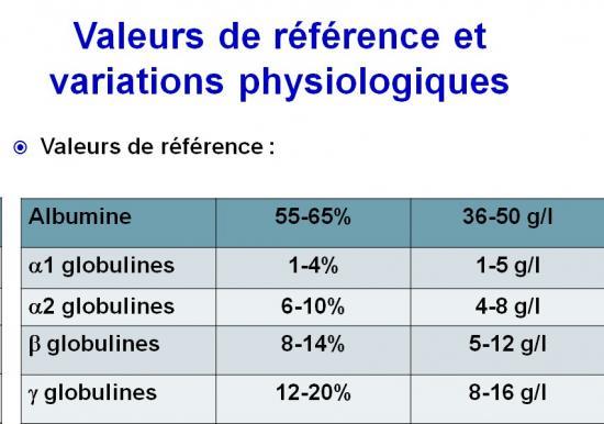 Protéines plasmatiques 4