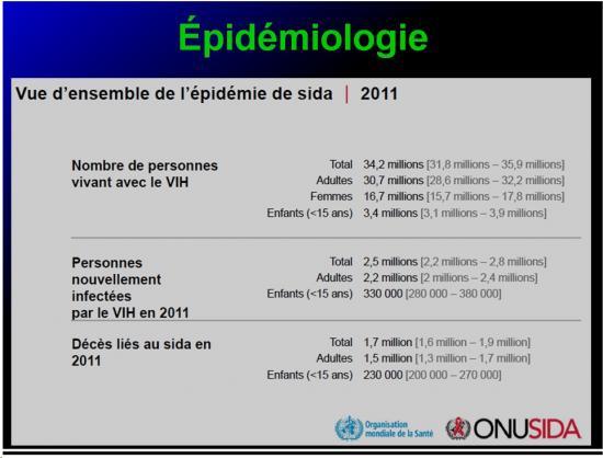 Retroviridae et infections par HTLV et VIH 15