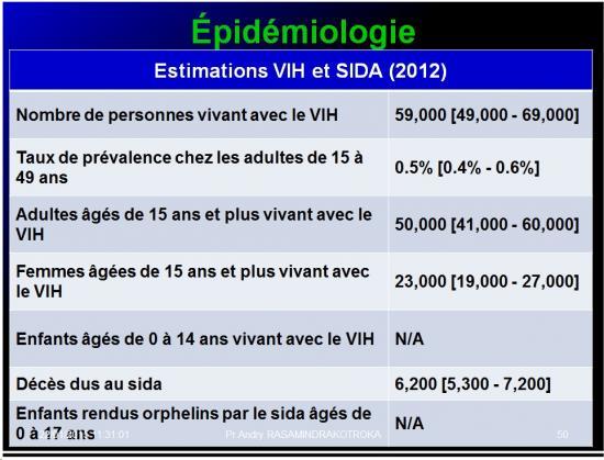 Retroviridae et infections par HTLV et VIH 19