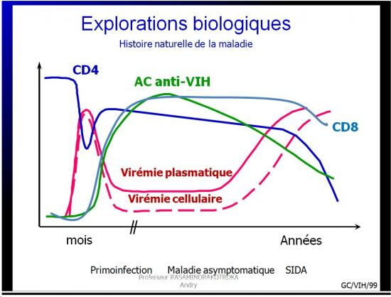Retroviridae et infections par HTLV et VIH 25