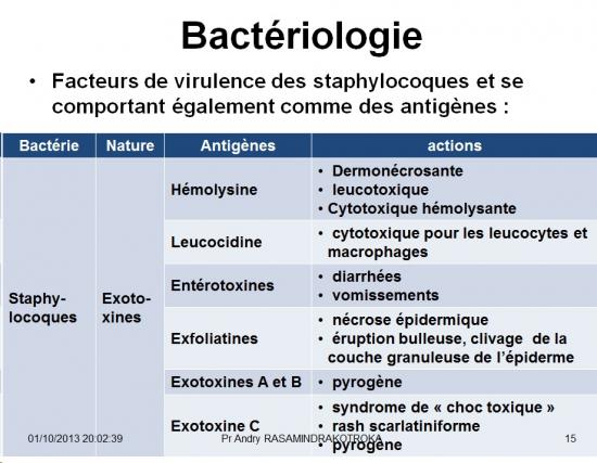 Staphylococcus et infections à staphylocoques 4