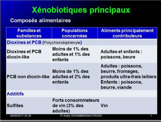 Système immunitaire et xénobiotiques 4