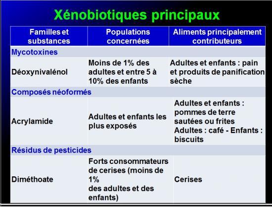 Système immunitaire et xénobiotiques 5