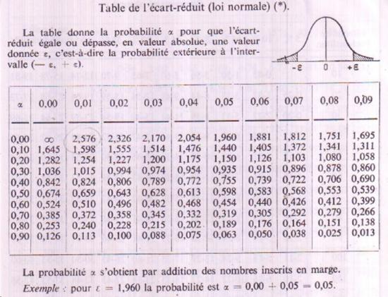 Tables biostatistique 1