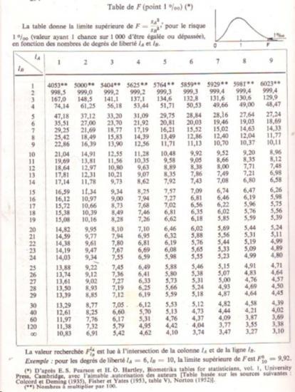 Tables biostatistique 10