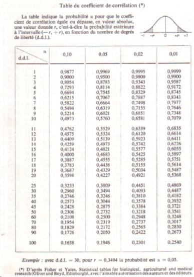 Tables biostatistique 11