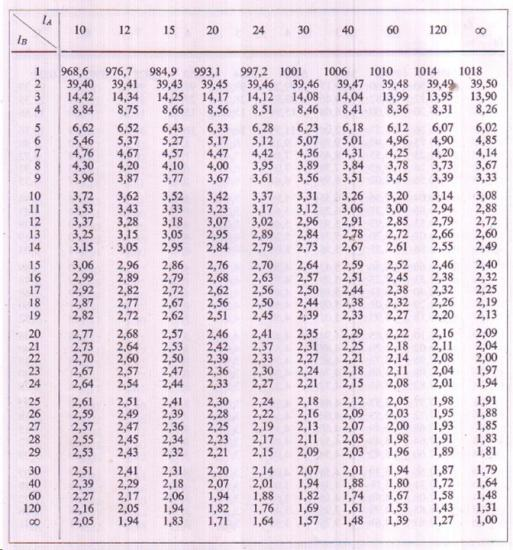 Tables biostatistique 7