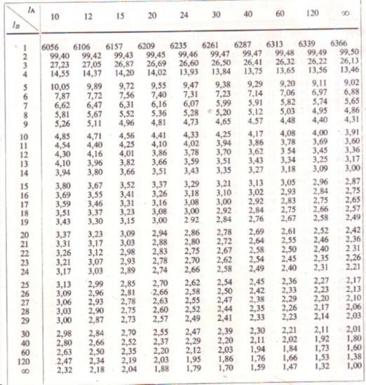 Tables biostatistique 9